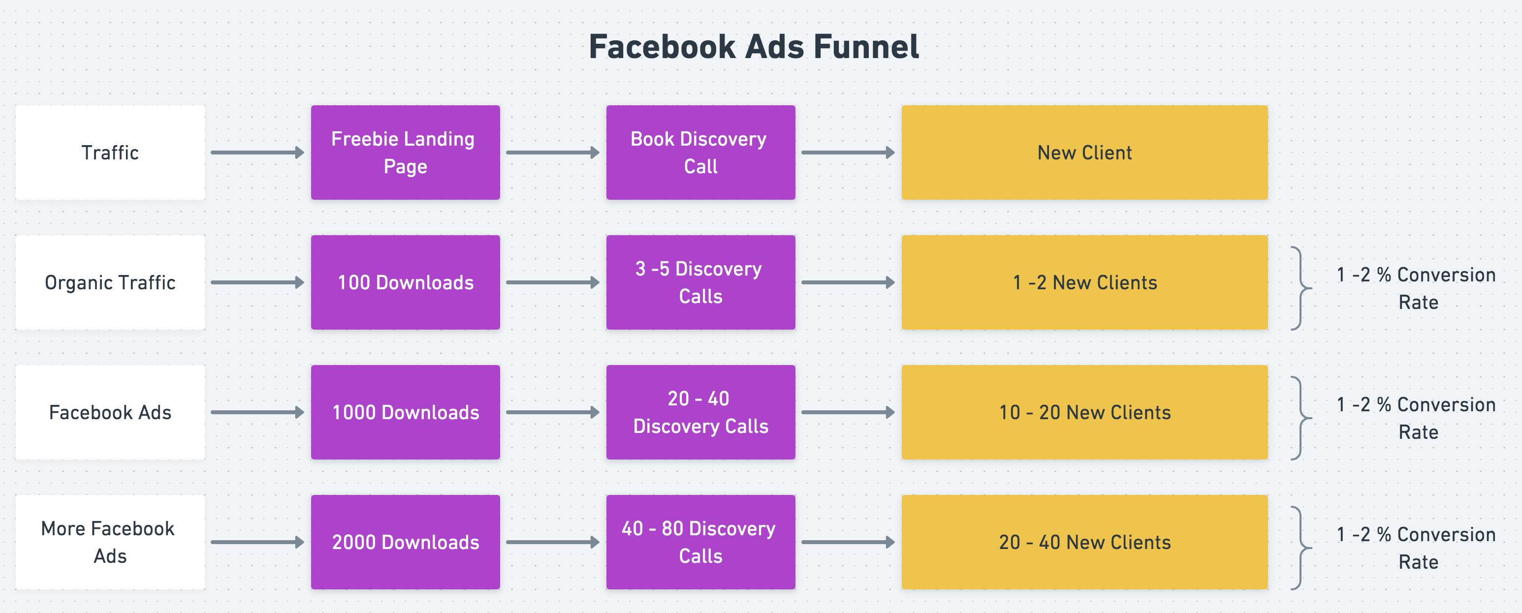 Facebook Ads Funnel